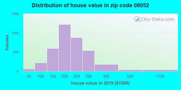 Zip code 08052 house/condo values in 2010