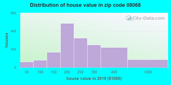 Zip code 08068 house/condo values in 2010