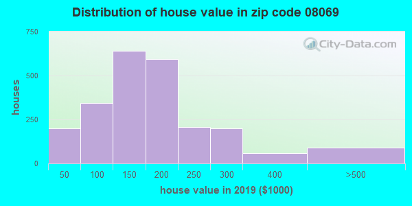 Zip code 08069 house/condo values in 2010