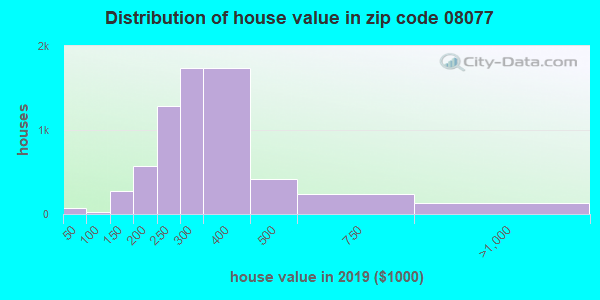 Zip code 08077 house/condo values in 2010