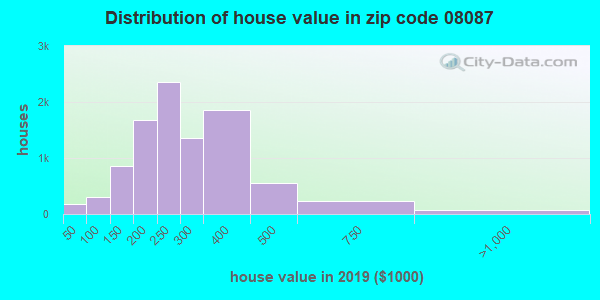 Zip code 08087 house/condo values in 2010