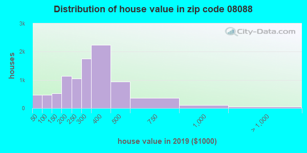 Zip code 08088 house/condo values in 2010