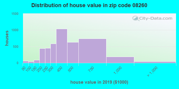 Zip code 08260 house/condo values in 2010