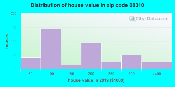 Zip code 08310 house/condo values in 2010