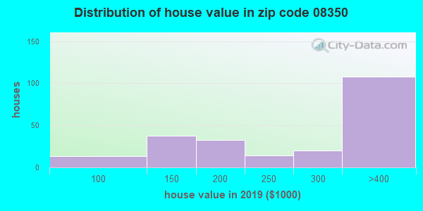 Zip code 08350 house/condo values in 2010