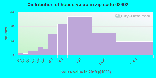 Zip code 08402 house/condo values in 2010