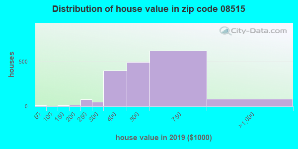 Zip code 08515 house/condo values in 2010