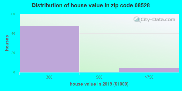 Zip code 08528 house/condo values in 2010