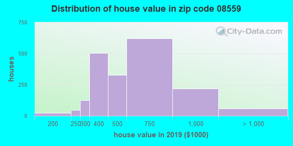 Zip code 08559 house/condo values in 2010