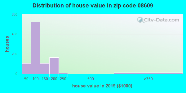 Zip code 08609 house/condo values in 2010