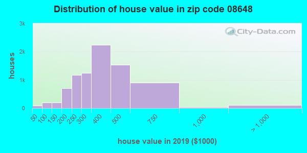 Zip code 08648 house/condo values in 2010
