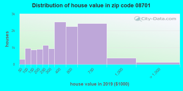 Zip code 08701 house/condo values in 2010