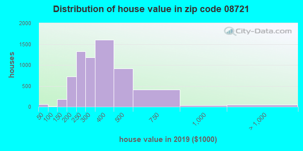 Zip code 08721 house/condo values in 2010