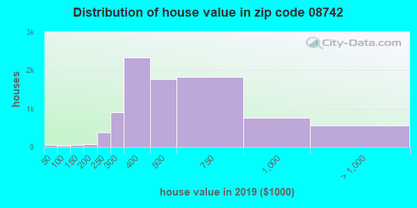 Zip code 08742 house/condo values in 2010