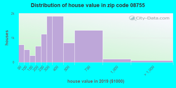 Zip code 08755 house/condo values in 2010