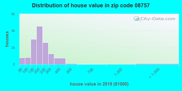 Zip code 08757 house/condo values in 2010