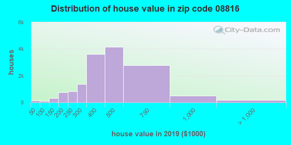 Estimate of home value of owner-occupied houses/condos in 2013 in zip code 08816
