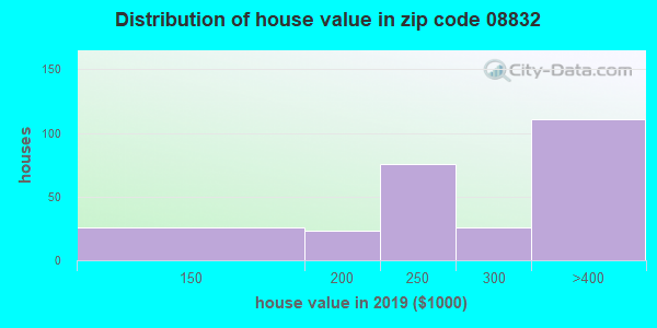 Zip code 08832 house/condo values in 2010