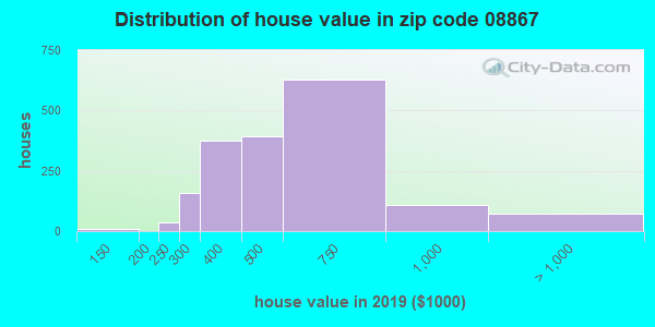 Zip code 08867 house/condo values in 2010