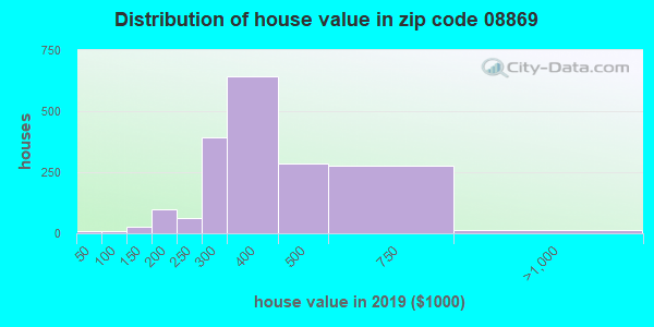 Zip code 08869 house/condo values in 2010