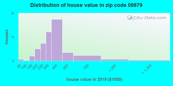 Zip code 08879 house/condo values in 2010