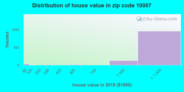 Zip code 10007 house/condo values in 2010
