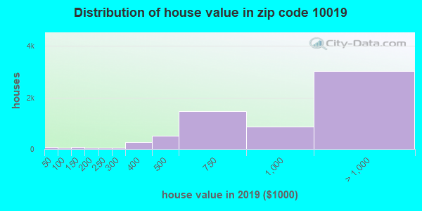 Zip code 10019 house/condo values in 2011
