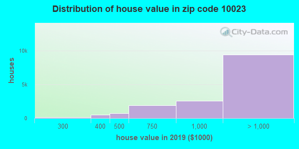 Zip code 10023 house/condo values in 2010