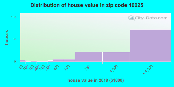 Zip code 10025 house/condo values in 2010