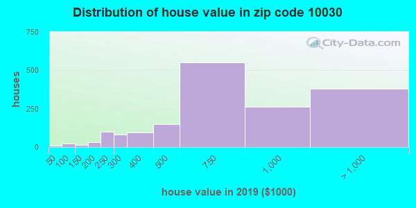 Zip code 10030 house/condo values in 2010
