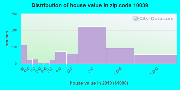 Estimate of home value of owner-occupied houses/condos in 2015 in zip code 10039