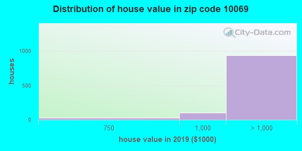 Zip code 10069 house/condo values in 2010