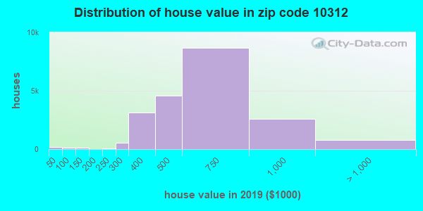 Zip code 10312 house/condo values in 2010