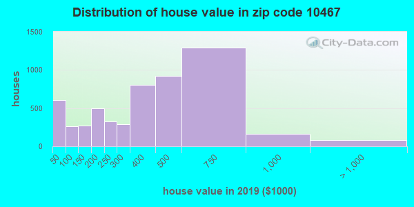 Zip code 10467 house/condo values in 2010