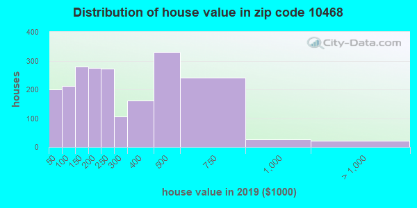 Zip code 10468 house/condo values in 2010