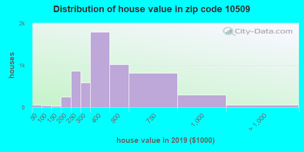 Zip code 10509 house/condo values in 2010