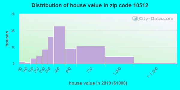 Zip code 10512 house/condo values in 2010