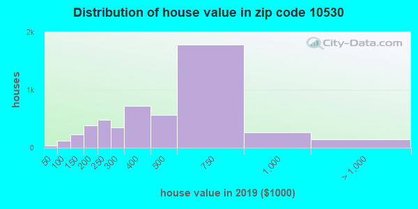 Zip code 10530 house/condo values in 2010