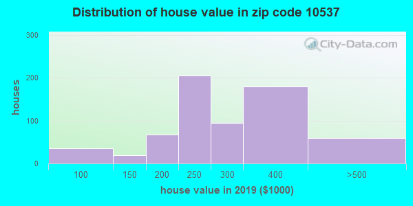 Zip code 10537 house/condo values in 2010