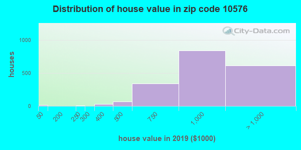 Zip code 10576 house/condo values in 2010