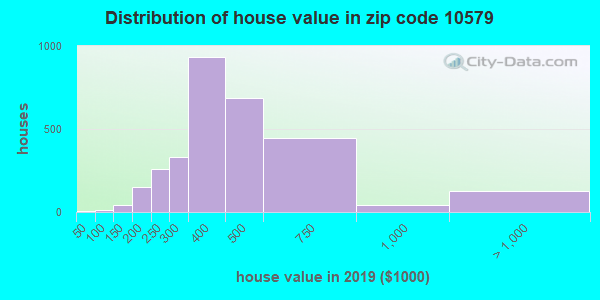 Zip code 10579 house/condo values in 2010