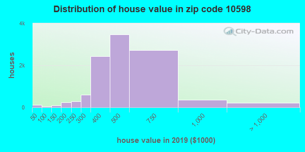 Zip code 10598 house/condo values in 2010