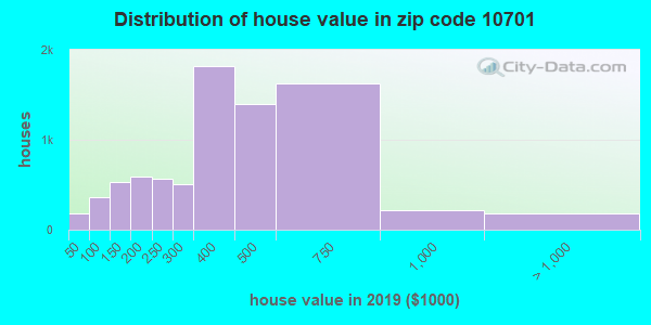 Zip code 10701 house/condo values in 2010