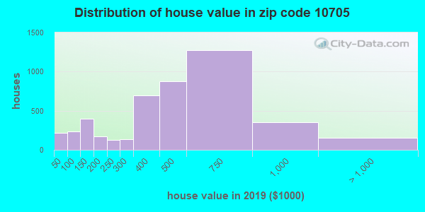 Zip code 10705 house/condo values in 2010