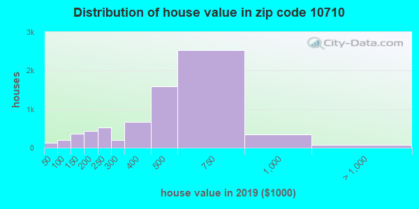 Zip code 10710 house/condo values in 2010