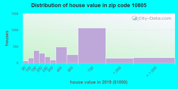 Zip code 10805 house/condo values in 2010