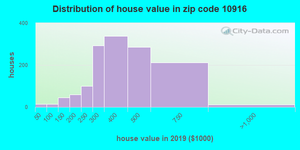 Zip code 10916 house/condo values in 2010