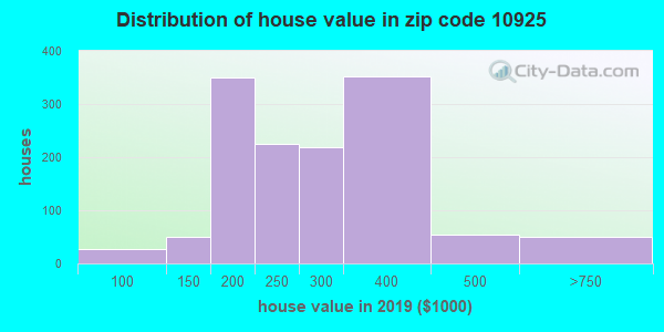 Zip code 10925 house/condo values in 2010