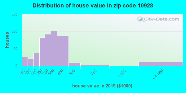 Zip code 10928 house/condo values in 2010