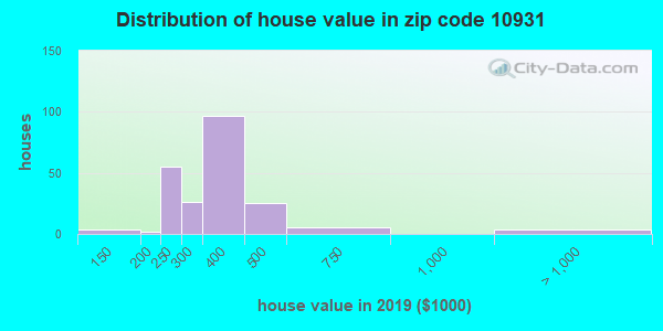 Zip code 10931 house/condo values in 2010